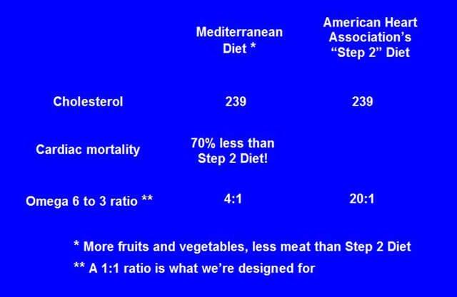 Slide on mortality rates from Don Bennett