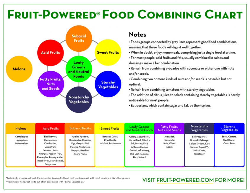 Fruit-Powered Food Combining Chart - food combining rules