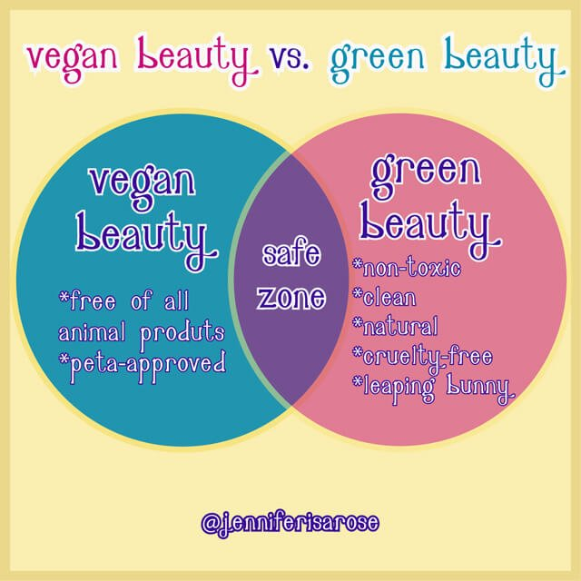 Chart showing green and vegan beauty