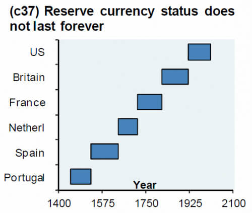 Chart displaying countries' reserve currency status