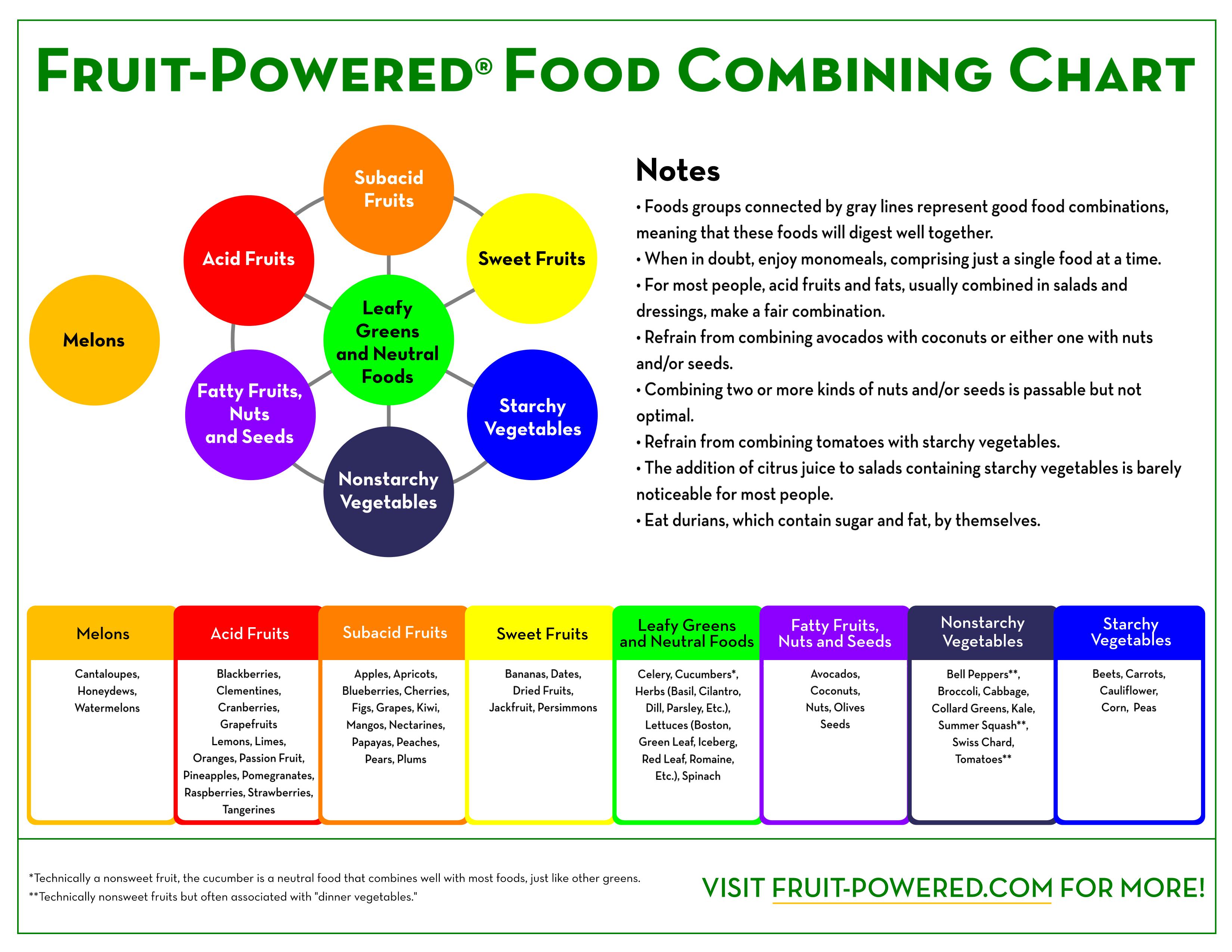 Irresistible image within food combining chart printable