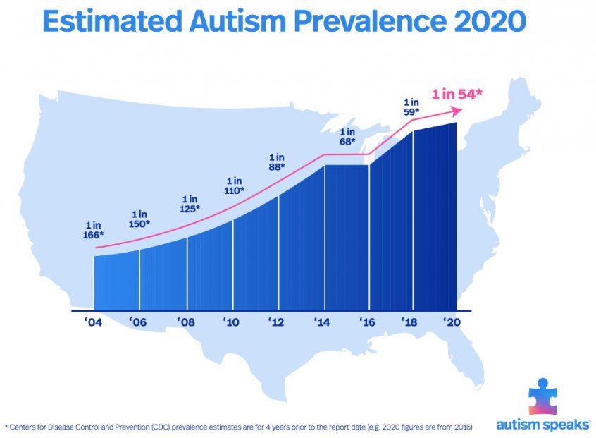 Autism Speaks - autism spectrum disorder increase - Fruit-Powered